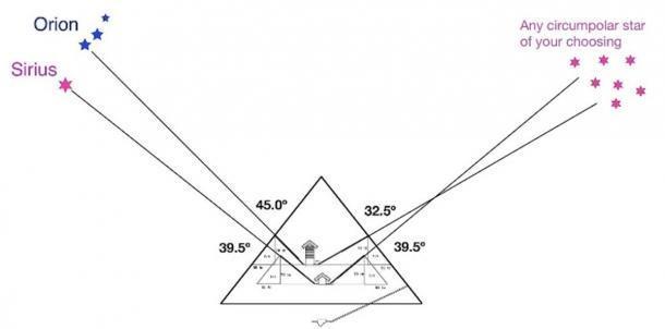 Alineaciones estelares aproximadas de los cuatro ejes dentro de la Gran Pirámide. (ancient origins)