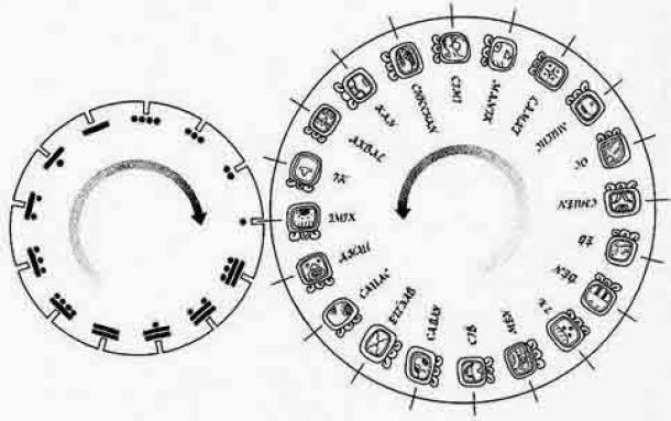 El calendario Tzolk'in. Ronda Sagrada de 260 días. (ltcconline.net)