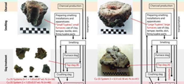 Los científicos descubrieron que las técnicas egipcias mejoraron la fundición de cobre de los edomitas. (PLOS ONE)