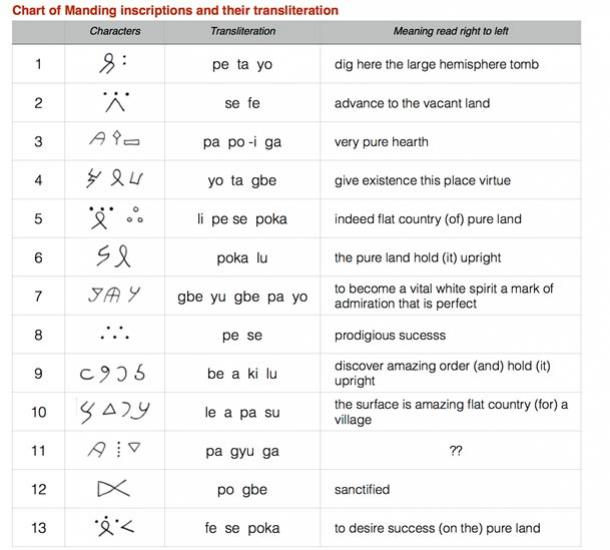 Chart of Manding inscriptions and their transliterations