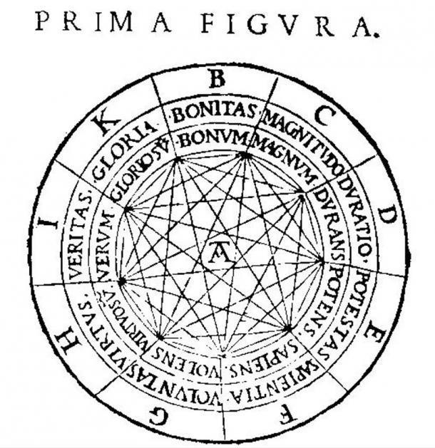 En el volvelle místico, parte del cual se muestra aquí, las letras representan los nueve atributos de Dios: B = Bonitas, C = Magnitudo, D = Duratio, E = Potestas, F = Sapientia, G = Voluntas, H = Virtus, I = Veritas y K = Gloria. Estas palabras se pueden combinar de varias formas y trabajar con el resto del volvelle para producir frases que Llull pensaba que contenían verdades lógicas. (Imagen de La historia de las computadoras)
