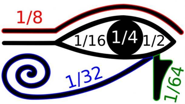 """Se creía que partes aisladas del símbolo del """"Ojo de Horus"""" se usaban para escribir varias fracciones. (BenduKiwi / CC BY-SA 3.0)"""
