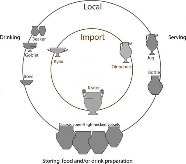 Selección de formas de recipientes probados: recipientes importados y locales de función postulada similar. (M. Rageot et al)