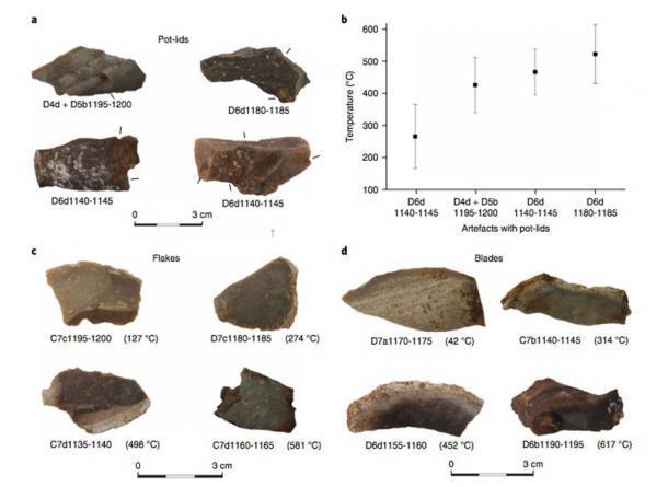 El estudio analizó las temperaturas estimadas necesarias para crear diferentes tipos de artefactos. (Aviad Agam et. Al. / Human Behavior)
