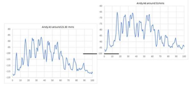 Fig. 3. Las diferencias en los niveles de las frecuencias resonantes del Paso sin salida desde mi primera entrada al tubo (izquierda) hasta mi segunda entrada (derecha). Todos ellos han aumentado dramáticamente en la segunda ocasión. (Imagen: © Andrew Collins 2019)