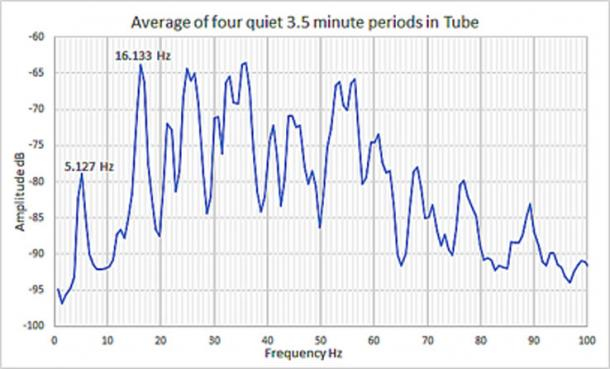 Fig. 5. Frecuencias resonantes del pasaje de callejón sin salida de la cámara subterránea basado en cuatro períodos de inactividad, cada uno de 3.5 minutos de duración. (Autor suministrado)